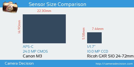 Canon M3 vs Ricoh GXR S10 24-72mm F2.5-4.4 VC Sensor Size Comparison