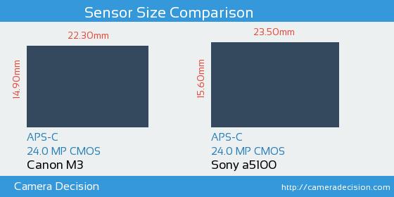 Canon M3 vs Sony a5100 Sensor Size Comparison