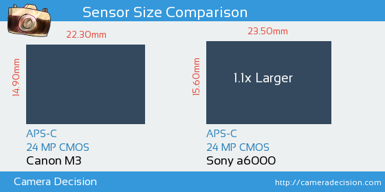 Canon M3 vs Sony A6000 Sensor Size Comparison