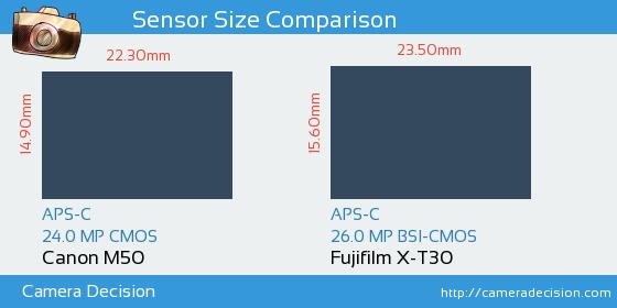 Canon M50 vs Fujifilm X-T30 Sensor Size Comparison