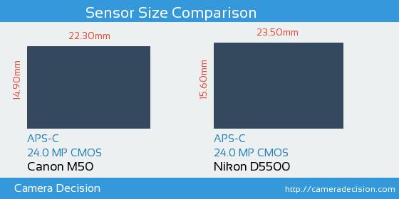 Canon M50 vs Nikon D5500 Sensor Size Comparison