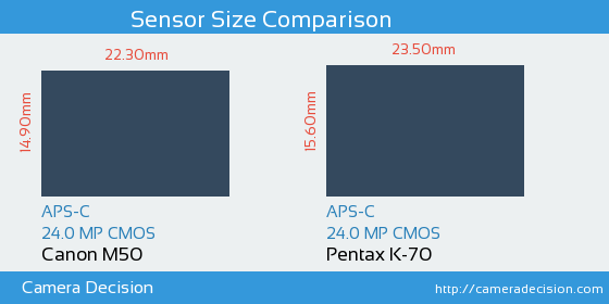Canon M50 vs Pentax K-70 Sensor Size Comparison
