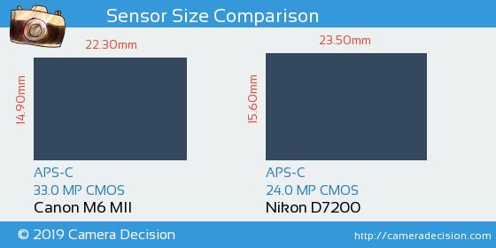 Canon M6 MII vs Nikon D7200 Sensor Size Comparison