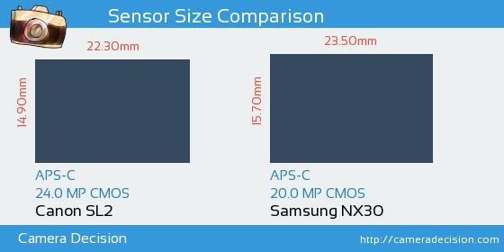 Canon SL2 vs Samsung NX30 Sensor Size Comparison