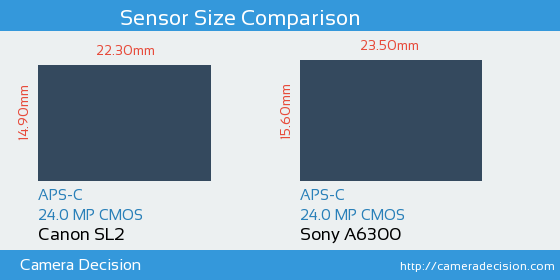 Canon SL2 vs Sony A6300 Sensor Size Comparison