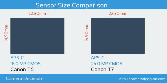 Canon T6 vs Canon T7 Sensor Size Comparison