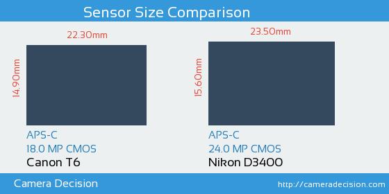 Canon T6 vs Nikon D3400 Sensor Size Comparison