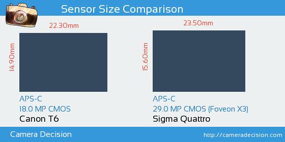 Canon T6 vs Sigma Quattro Sensor Size Comparison