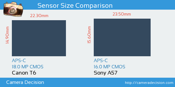 Canon T6 vs Sony A57 Sensor Size Comparison