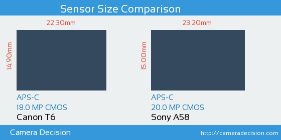 Canon T6 vs Sony A58 Sensor Size Comparison