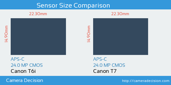 Canon T6i vs Canon T7 Sensor Size Comparison