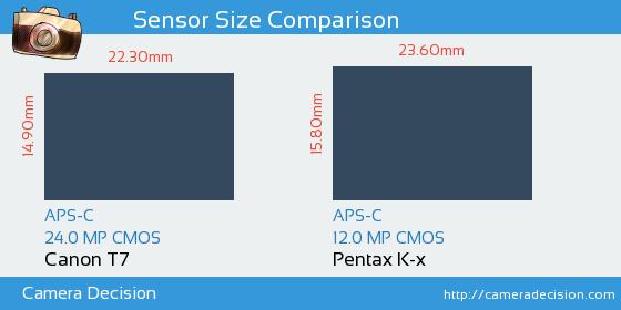 Canon T7 vs Pentax K-x Sensor Size Comparison