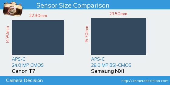 Canon T7 vs Samsung NX1 Sensor Size Comparison