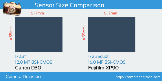 Canon D30 vs Fujifilm XP90 Sensor Size Comparison