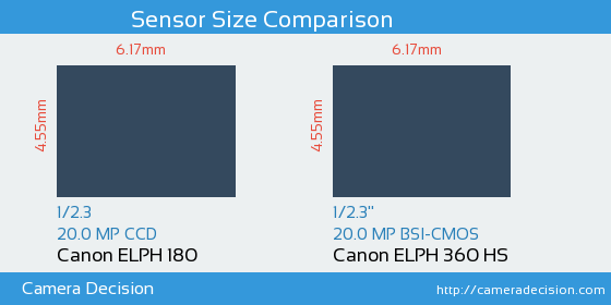 Canon Elph 180 Vs 360 Hs Sensor Size Comparison