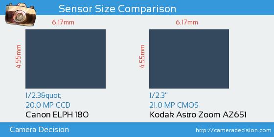 Canon ELPH 180 vs Kodak Astro Zoom AZ651 Sensor Size Comparison