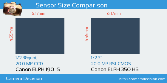 Canon ELPH 190 IS vs Canon ELPH 350 HS Sensor Size Comparison