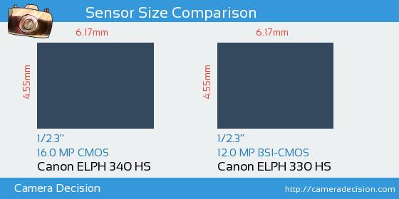 Canon ELPH 340 HS vs Canon ELPH 330 HS Sensor Size Comparison