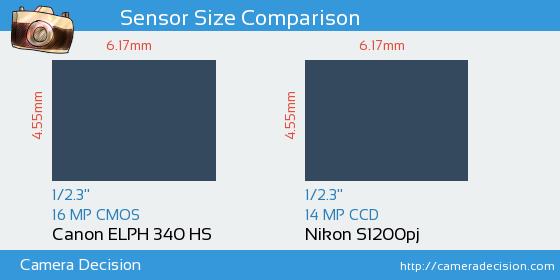 Canon ELPH 340 HS vs Nikon S1200pj Sensor Size Comparison