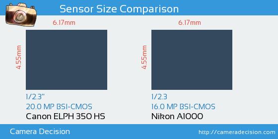 Canon ELPH 350 HS vs Nikon A1000 Sensor Size Comparison