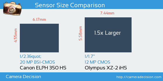 Canon ELPH 350 HS vs Olympus XZ-2 iHS Sensor Size Comparison