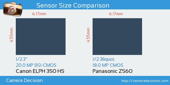 Canon ELPH 350 HS vs Panasonic ZS60 Sensor Size Comparison