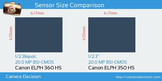 Canon ELPH 360 HS vs Canon ELPH 350 HS Sensor Size Comparison