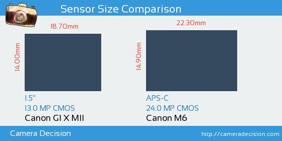 Canon G1 X II vs Canon M6 Sensor Size Comparison