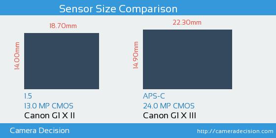Canon G1 X II vs Canon G1 X III Sensor Size Comparison