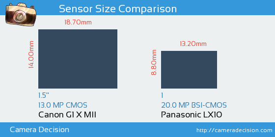 Canon G1 X II vs Panasonic LX10 Sensor Size Comparison