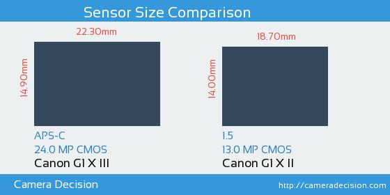 Canon G1 X III vs Canon G1 X II Sensor Size Comparison