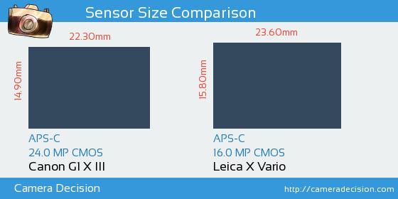 Canon G1 X III vs Leica X Vario Sensor Size Comparison