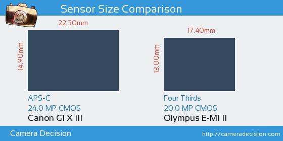 Canon G1 X III vs Olympus E-M1 II Sensor Size Comparison