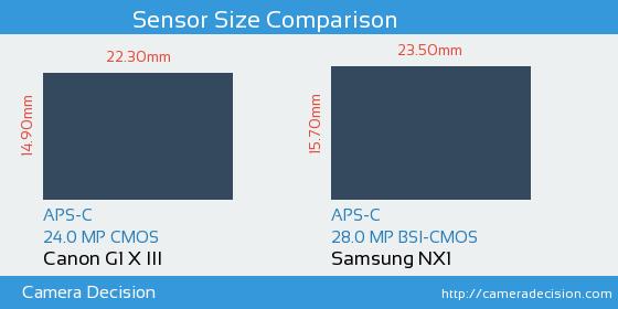 Canon G1 X III vs Samsung NX1 Sensor Size Comparison