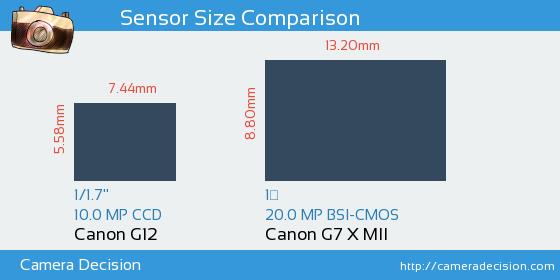 Canon G12 vs Canon G7 X MII Sensor Size Comparison