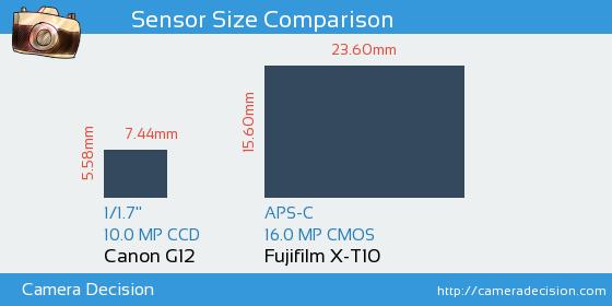 Canon G12 vs Fujifilm X-T10 Sensor Size Comparison