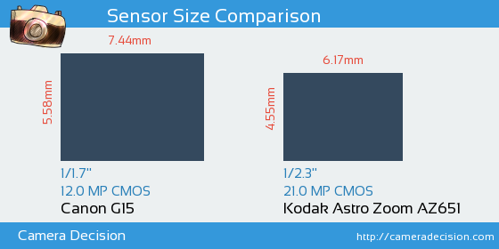 Canon G15 vs Kodak Astro Zoom AZ651 Sensor Size Comparison