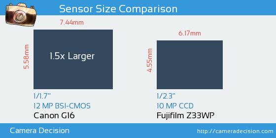 Canon G16 vs Fujifilm Z33WP Sensor Size Comparison