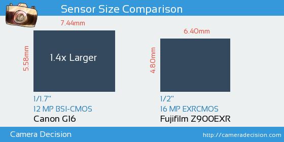 Canon G16 vs Fujifilm Z900EXR Sensor Size Comparison