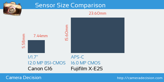 Canon G16 vs Fujifilm X-E2S Sensor Size Comparison