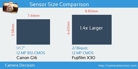 Canon G16 vs Fujifilm X30 Sensor Size Comparison