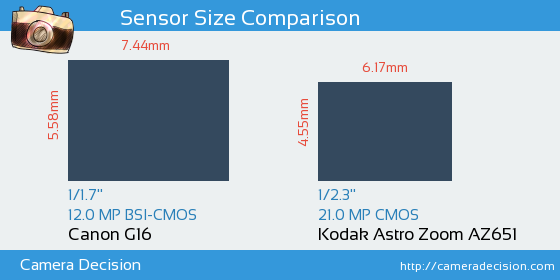 Canon G16 vs Kodak Astro Zoom AZ651 Sensor Size Comparison