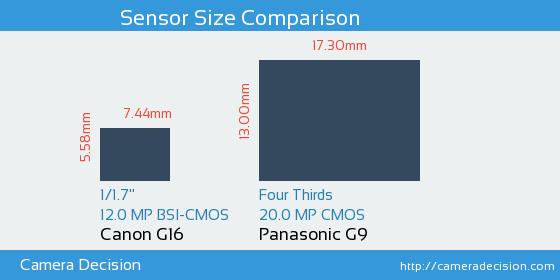 Canon G16 vs Panasonic G9 Sensor Size Comparison