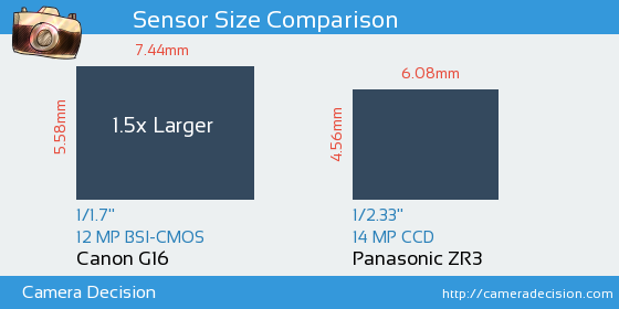 Canon G16 vs Panasonic ZR3 Sensor Size Comparison