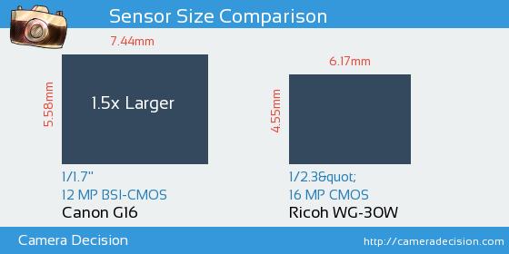 Canon G16 vs Ricoh WG-30W Sensor Size Comparison