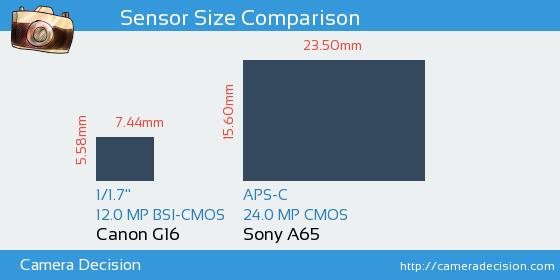 Canon G16 vs Sony A65 Sensor Size Comparison