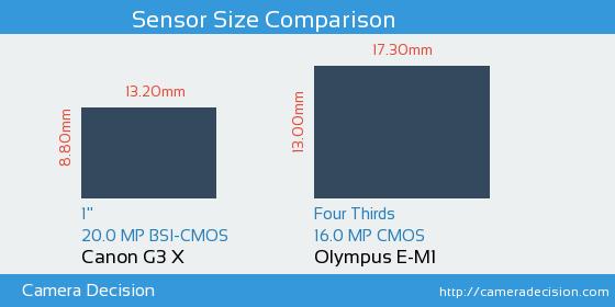 Canon G3 X vs Olympus E-M1 Sensor Size Comparison