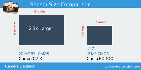 Canon G7 X vs Casio EX-100 Sensor Size Comparison
