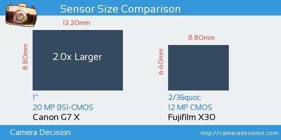 Canon G7 X vs Fujifilm X30 Sensor Size Comparison