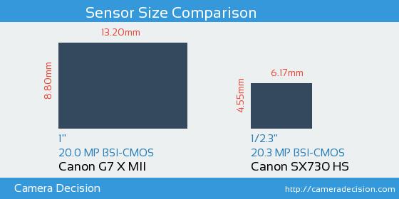Canon G7 X MII vs Canon SX730 HS Sensor Size Comparison